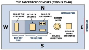 the-tabernacle-of-moses-only
