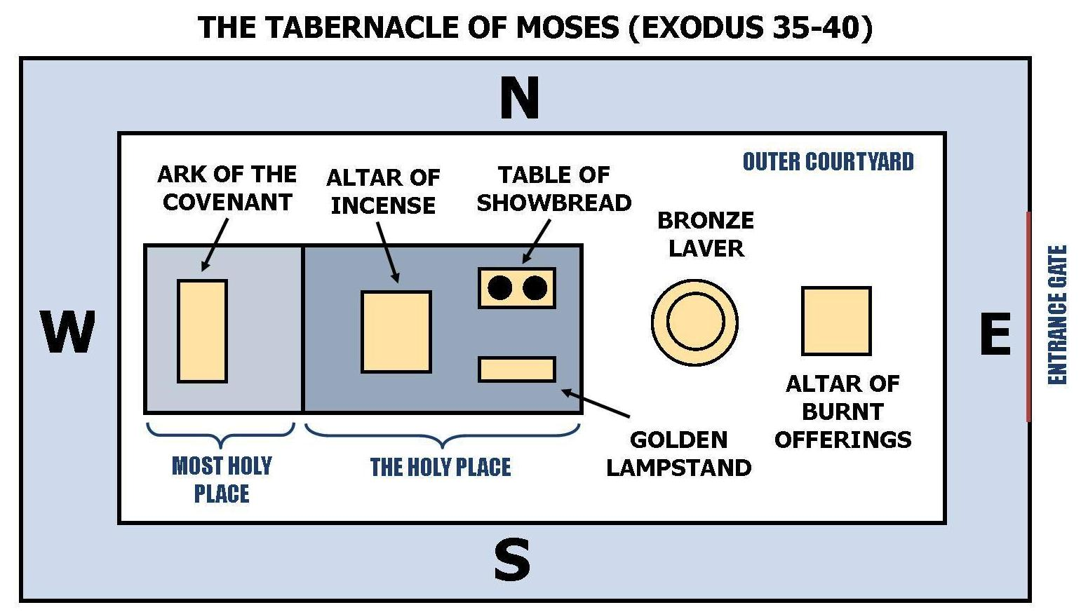 Floor Plan Creation E26 1 The Operation Of The Tabernacle Teaches Us To